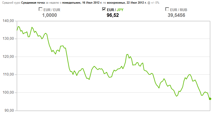 Курс евро за последний год
