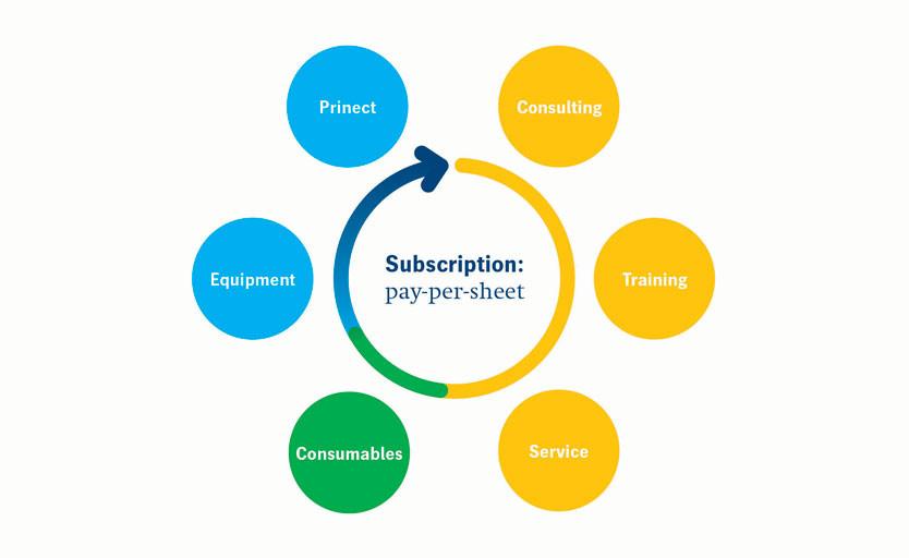 Клик-контракт в офсете: Heidelberg рассказал об успехах бизнес-модели pay-per-use