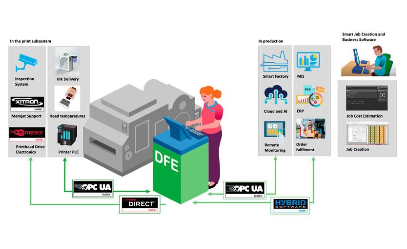 Global Graphics разработала контроллер печати SmartDFE для ЦПМ, печатающих этикетку и упаковку