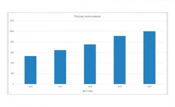"""Клиенты """"НИССА Центрум"""", работающие на ЦПМ HP Indigo, в 2020 году преодолели отметку в миллиард кликов"""