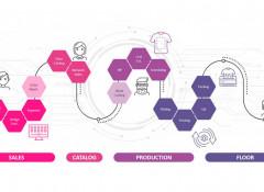 Kornit Digital приобрела компанию Custom Gateway — разработчика облачной платформы для организации выпуска кастомизированной продукции по требованию